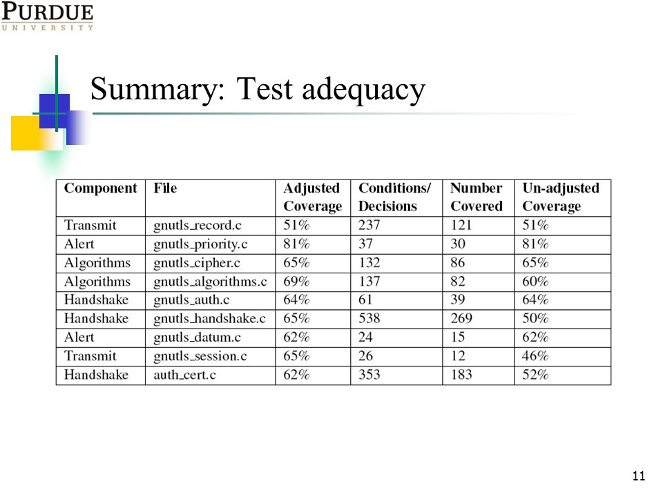 11 Summary: Test adequacy