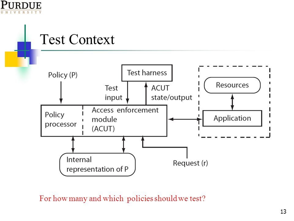 13 Test Context For how many and which policies should we test