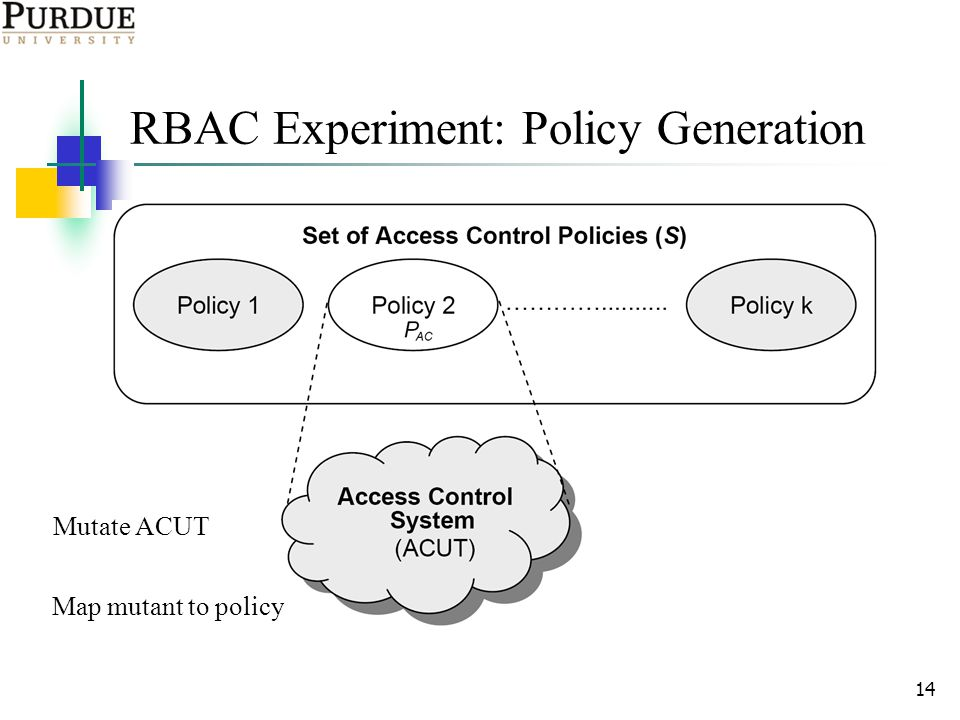 14 RBAC Experiment: Policy Generation Map mutant to policy Mutate ACUT
