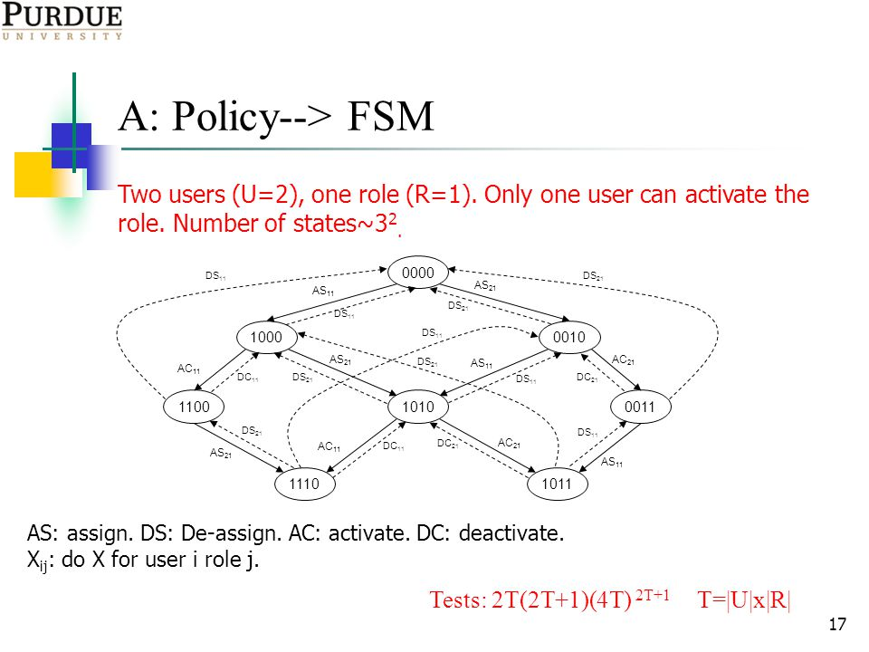 17 A: Policy--> FSM Two users (U=2), one role (R=1).