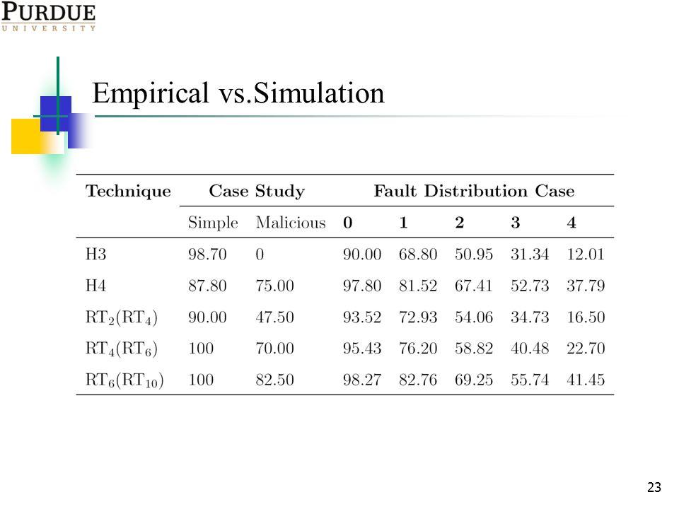 23 Empirical vs.Simulation