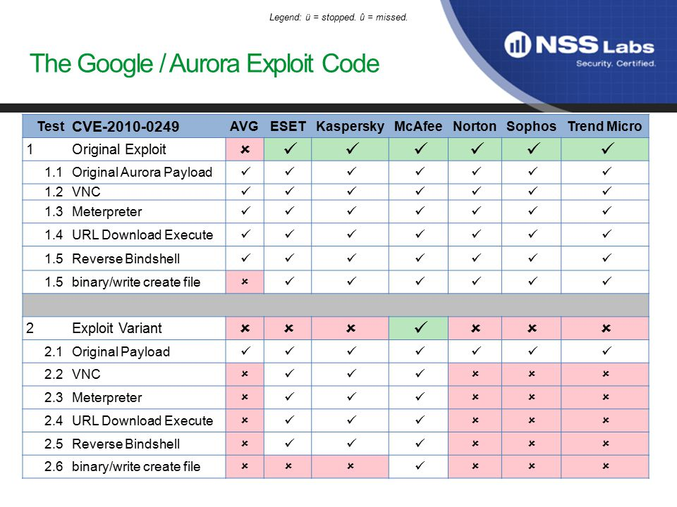The Google / Aurora Exploit Code Test CVE-2010-0249 AVGESETKasperskyMcAfeeNortonSophosTrend Micro 1Original Exploit  1.1Original Aurora Payload 1.2VNC 1.3Meterpreter 1.4URL Download Execute 1.5Reverse Bindshell 1.5binary/write create file  2Exploit Variant  2.1Original Payload 2.2VNC  2.3Meterpreter  2.4URL Download Execute  2.5Reverse Bindshell  2.6binary/write create file  Legend: ü = stopped.