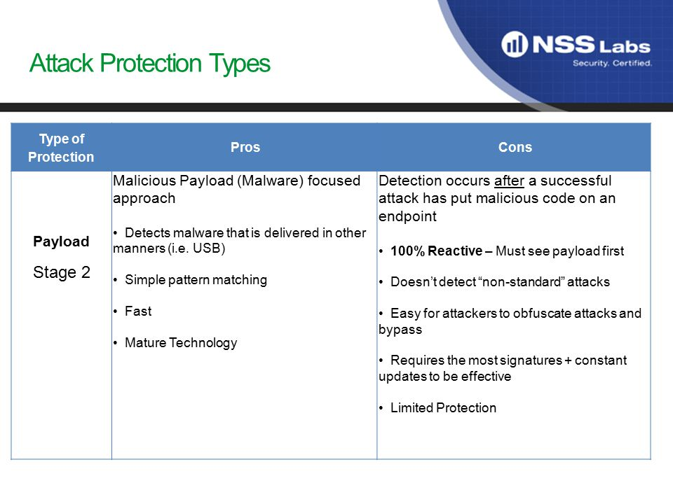 Attack Protection Types Type of Protection ProsCons Payload Stage 2 Malicious Payload (Malware) focused approach Detects malware that is delivered in other manners (i.e.