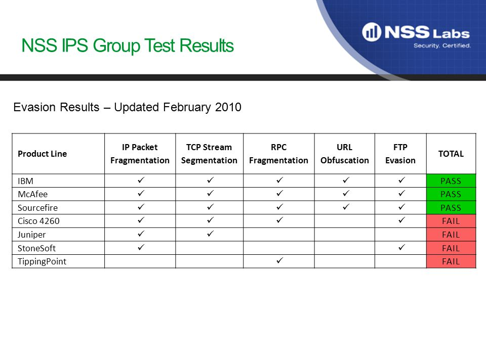 NSS IPS Group Test Results Product Line IP Packet Fragmentation TCP Stream Segmentation RPC Fragmentation URL Obfuscation FTP Evasion TOTAL IBM PASS McAfee PASS Sourcefire PASS Cisco 4260 FAIL Juniper FAIL StoneSoft FAIL TippingPoint FAIL Evasion Results – Updated February 2010