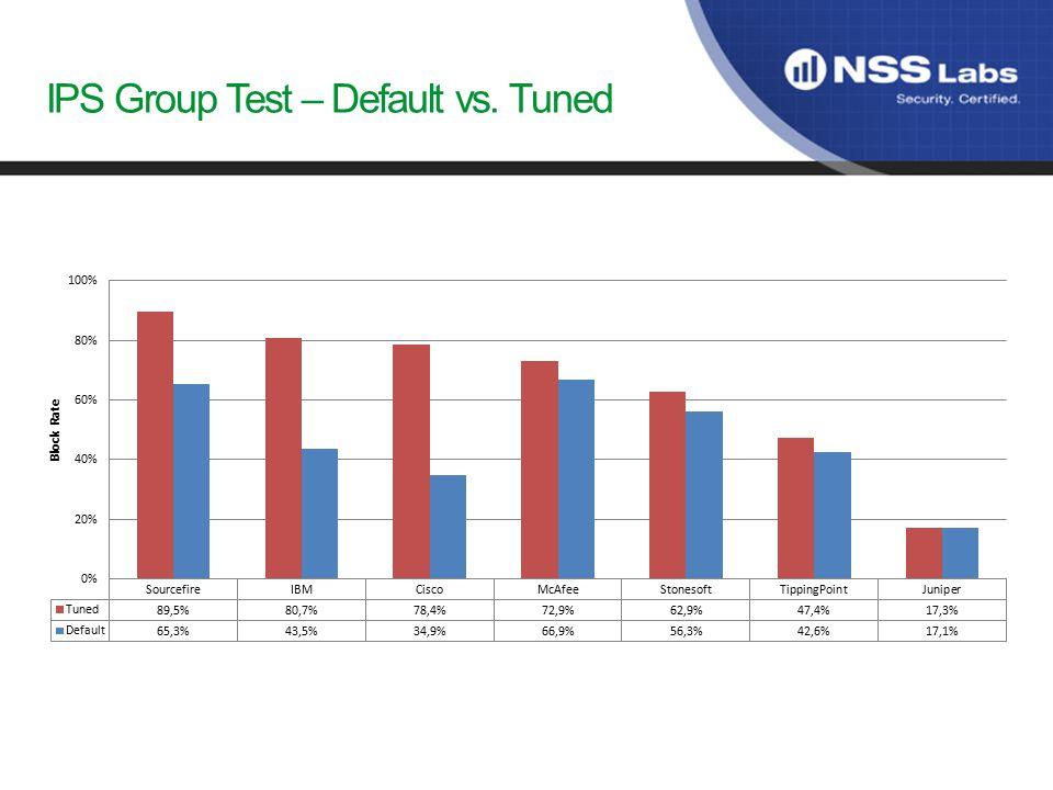 IPS Group Test – Default vs. Tuned