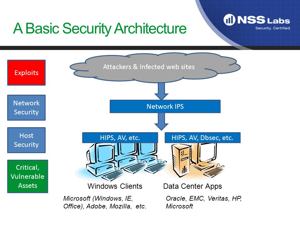A Basic Security Architecture Windows ClientsData Center Apps Oracle, EMC, Veritas, HP, Microsoft Microsoft (Windows, IE, Office), Adobe, Mozilla, etc.