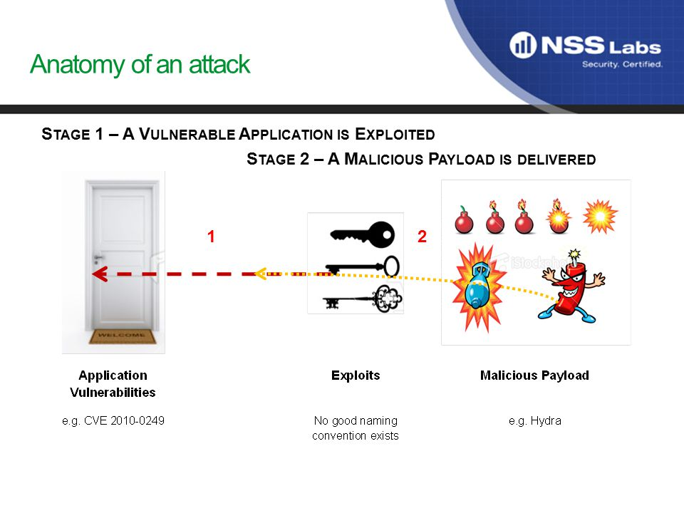 Anatomy of an attack S TAGE 1 – A V ULNERABLE A PPLICATION IS E XPLOITED S TAGE 2 – A M ALICIOUS P AYLOAD IS DELIVERED 12