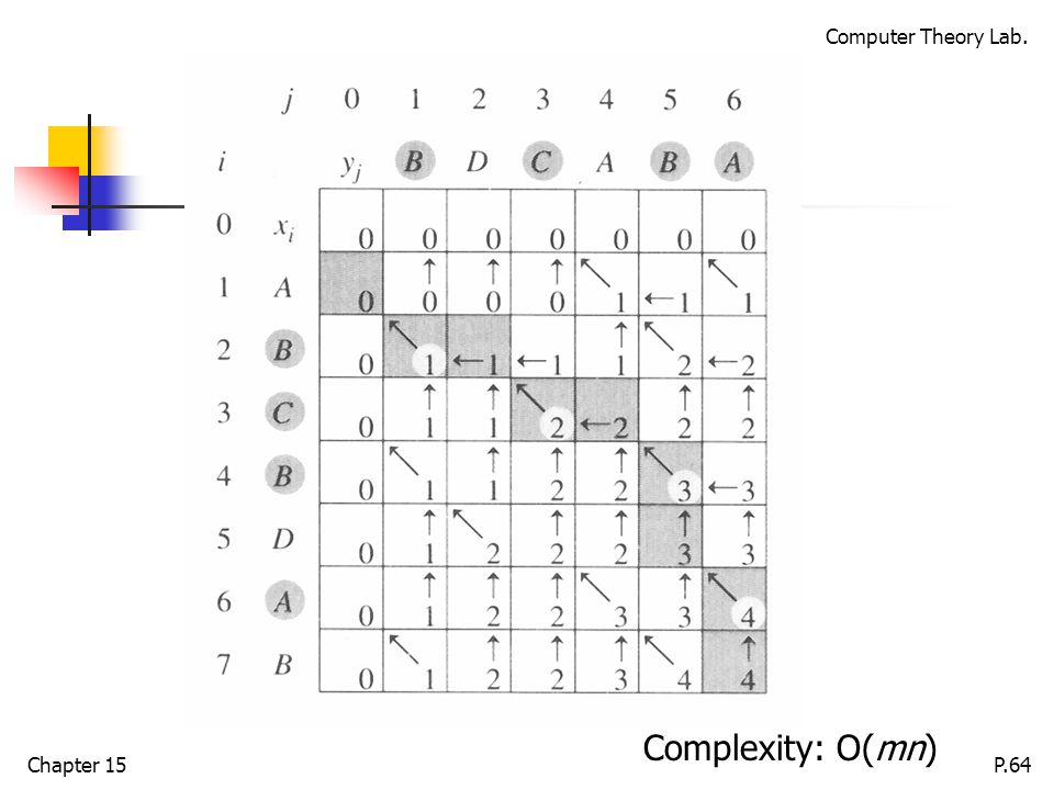 Computer Theory Lab. Chapter 15P.64 Complexity: O(mn)