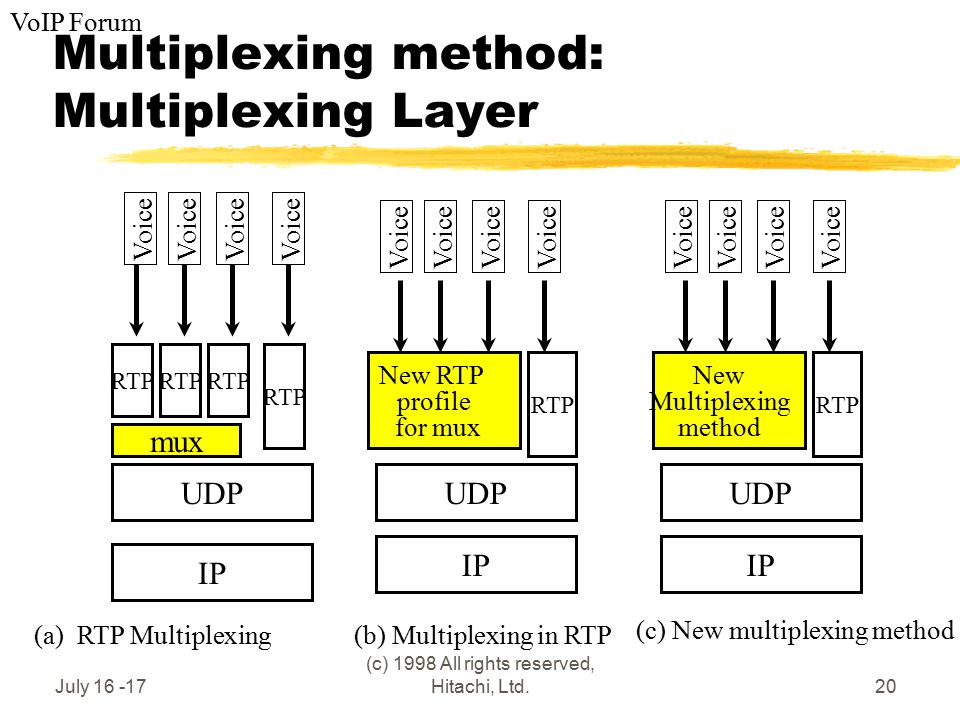 VoIP Forum July 16 -17 (c) 1998 All rights reserved, Hitachi, Ltd.20 Multiplexing method: Multiplexing Layer IP UDP mux RTP Voice IP UDP New RTP profile for mux Voice RTP (a) RTP Multiplexing(b) Multiplexing in RTP (c) New multiplexing method IP UDP New Multiplexing method Voice RTP