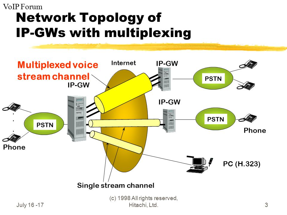 VoIP Forum July 16 -17 (c) 1998 All rights reserved, Hitachi, Ltd.3 Network Topology of IP-GWs with multiplexing PSTN Phone IP-GW PSTN Internet PSTN IP-GW Phone Multiplexed voice stream channel Single stream channel IP-GW PC (H.323)......