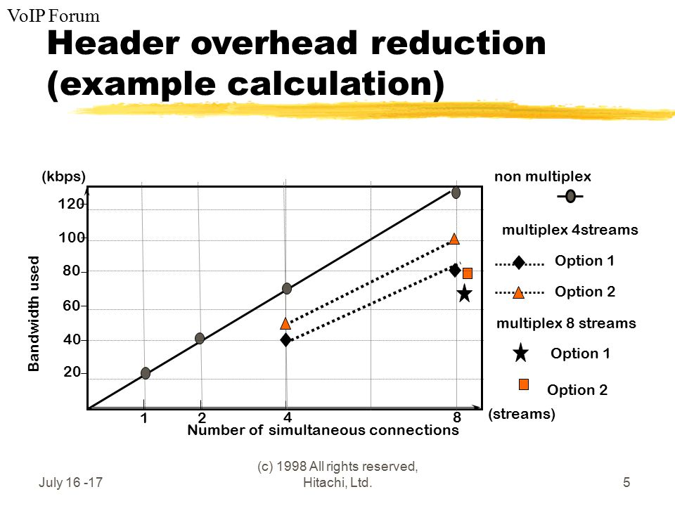 VoIP Forum July 16 -17 (c) 1998 All rights reserved, Hitachi, Ltd.5 Header overhead reduction (example calculation) (kbps) Number of simultaneous conn