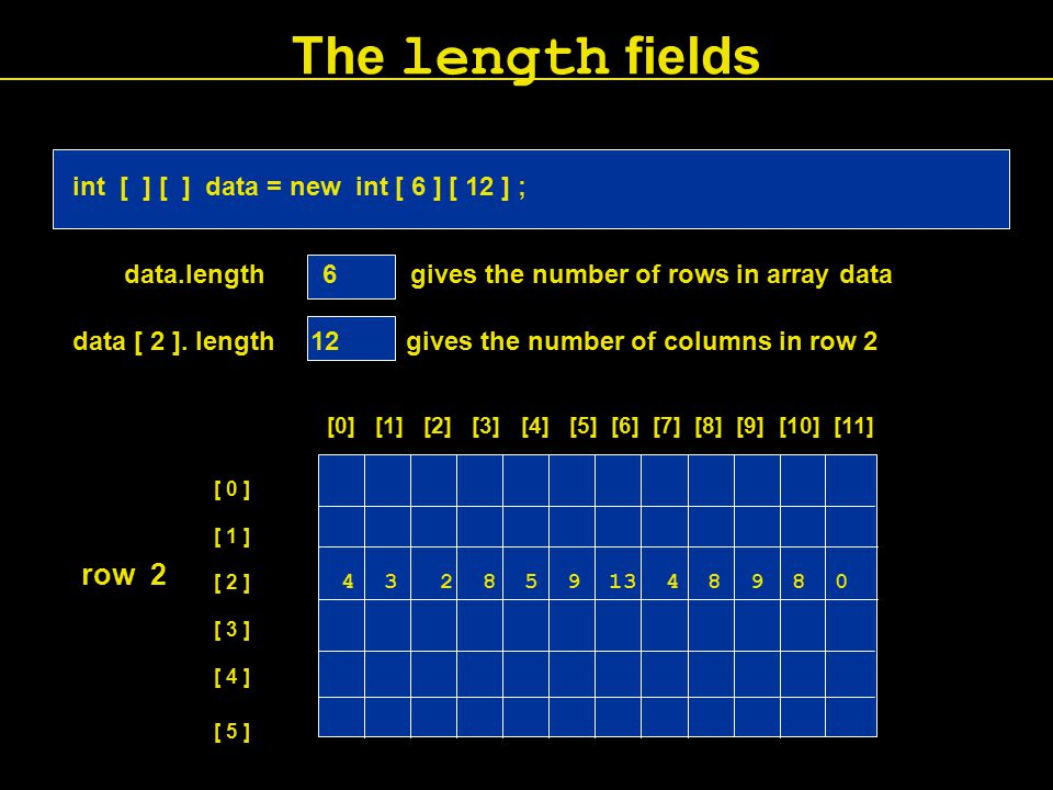 [0] [1] [2] [3] [4] [5] [6] [7] [8] [9] [10] [11] 4 3 2 8 5 9 13 4 8 9 8 0 row 2 The length fields int [ ] [ ] data = new int [ 6 ] [ 12 ] ; data.length 6 gives the number of rows in array data data [ 2 ].