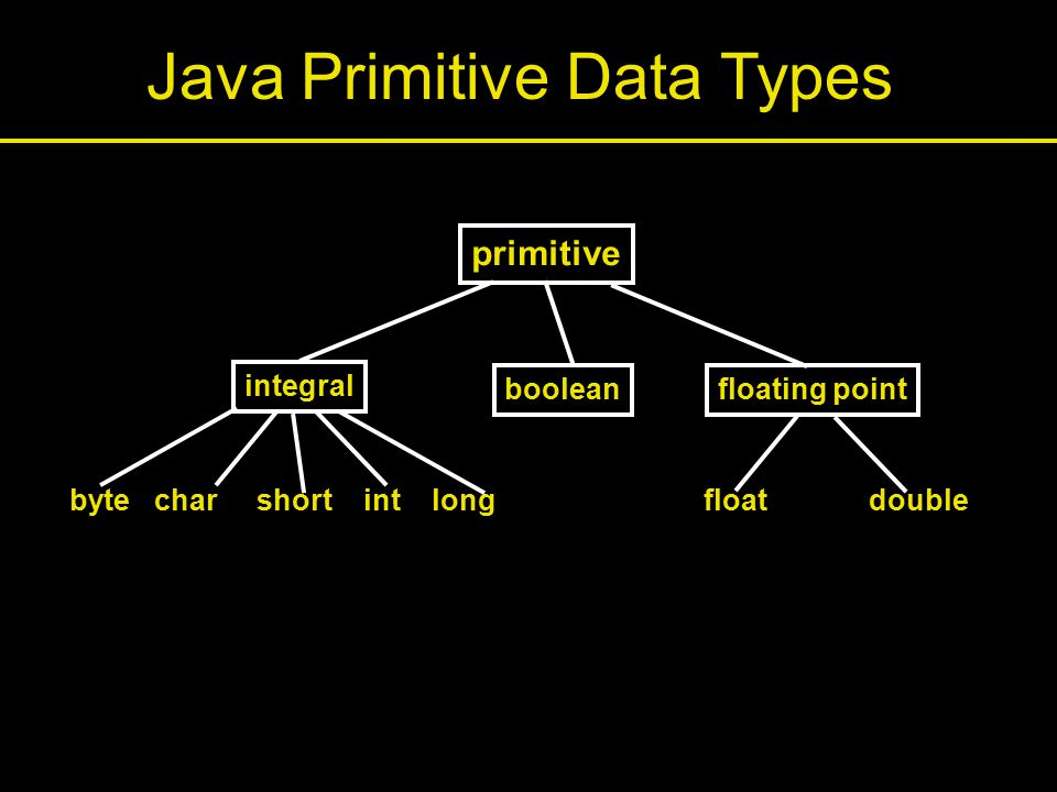 Java Primitive Data Types primitive integral floating point byte char short int long float double boolean