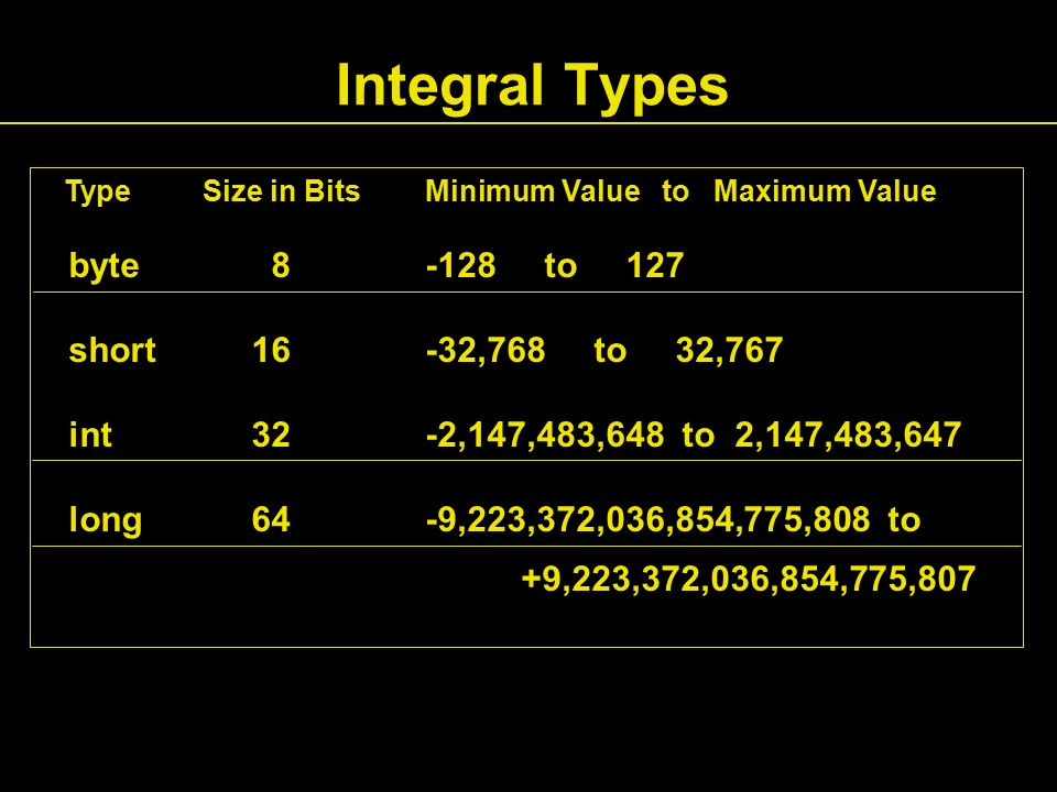 Integral Types Type Size in Bits Minimum Value to Maximum Value byte 8 -128 to 127 short16 -32,768 to 32,767 int32 -2,147,483,648 to 2,147,483,647 long64 -9,223,372,036,854,775,808 to +9,223,372,036,854,775,807