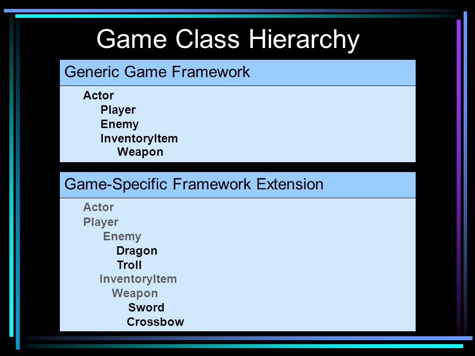 Game Class Hierarchy Actor Player Enemy InventoryItem Weapon Actor Player Enemy Dragon Troll InventoryItem Weapon Sword Crossbow Generic Game Framewor