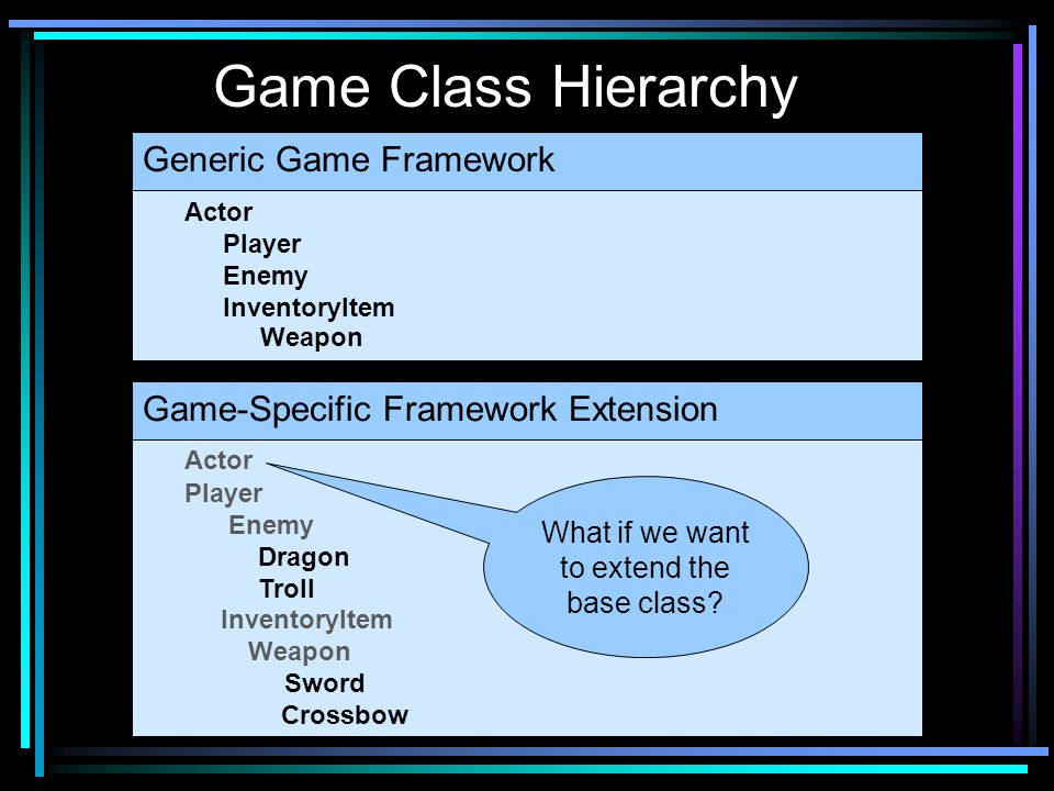 Game Class Hierarchy Actor Player Enemy InventoryItem Weapon Actor Player Enemy Dragon Troll InventoryItem Weapon Sword Crossbow Generic Game Framework Game-Specific Framework Extension What if we want to extend the base class