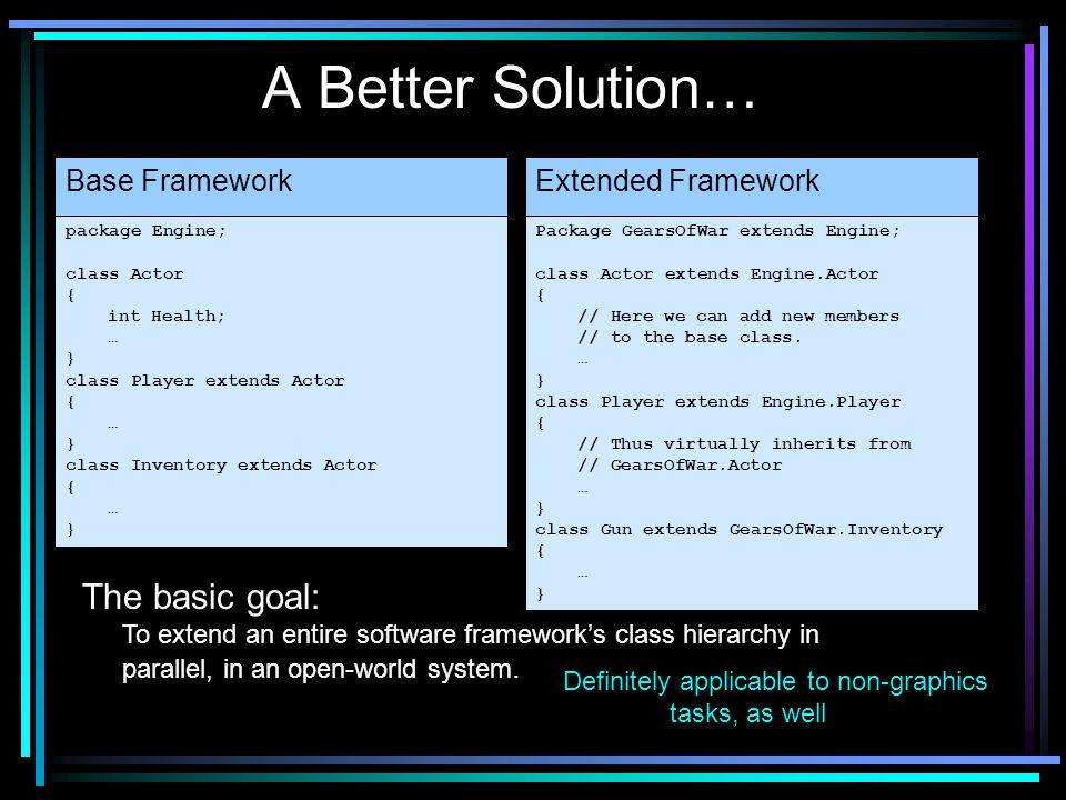 A Better Solution… package Engine; class Actor { int Health; … } class Player extends Actor { … } class Inventory extends Actor { … } Base Framework P