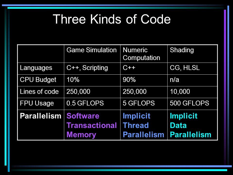 Three Kinds of Code Game SimulationNumeric Computation Shading LanguagesC++, ScriptingC++CG, HLSL CPU Budget10%90%n/a Lines of code250,000 10,000 FPU Usage0.5 GFLOPS5 GFLOPS500 GFLOPS ParallelismSoftware Transactional Memory Implicit Thread Parallelism Implicit Data Parallelism