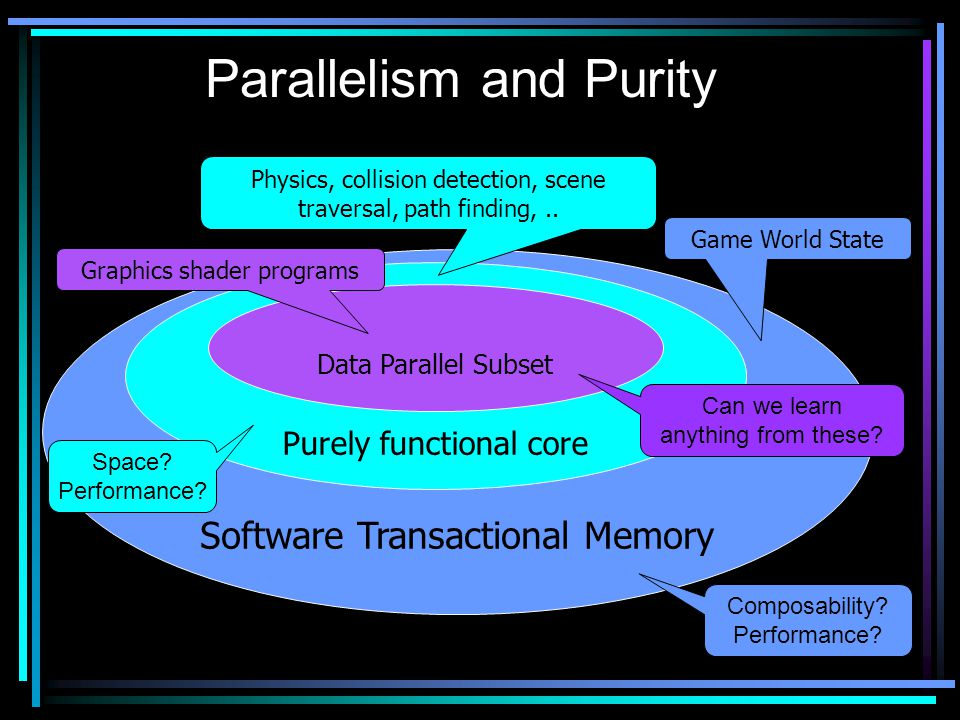 Parallelism and Purity Software Transactional Memory Purely functional core Physics, collision detection, scene traversal, path finding,..