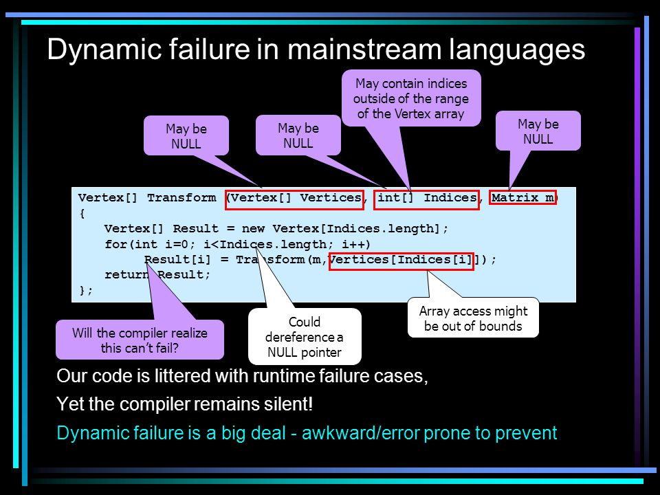 Dynamic failure in mainstream languages Vertex[] Transform (Vertex[] Vertices, int[] Indices, Matrix m) { Vertex[] Result = new Vertex[Indices.length]; for(int i=0; i<Indices.length; i++) Result[i] = Transform(m,Vertices[Indices[i]]); return Result; }; May be NULL May contain indices outside of the range of the Vertex array May be NULL Array access might be out of bounds Will the compiler realize this can't fail.