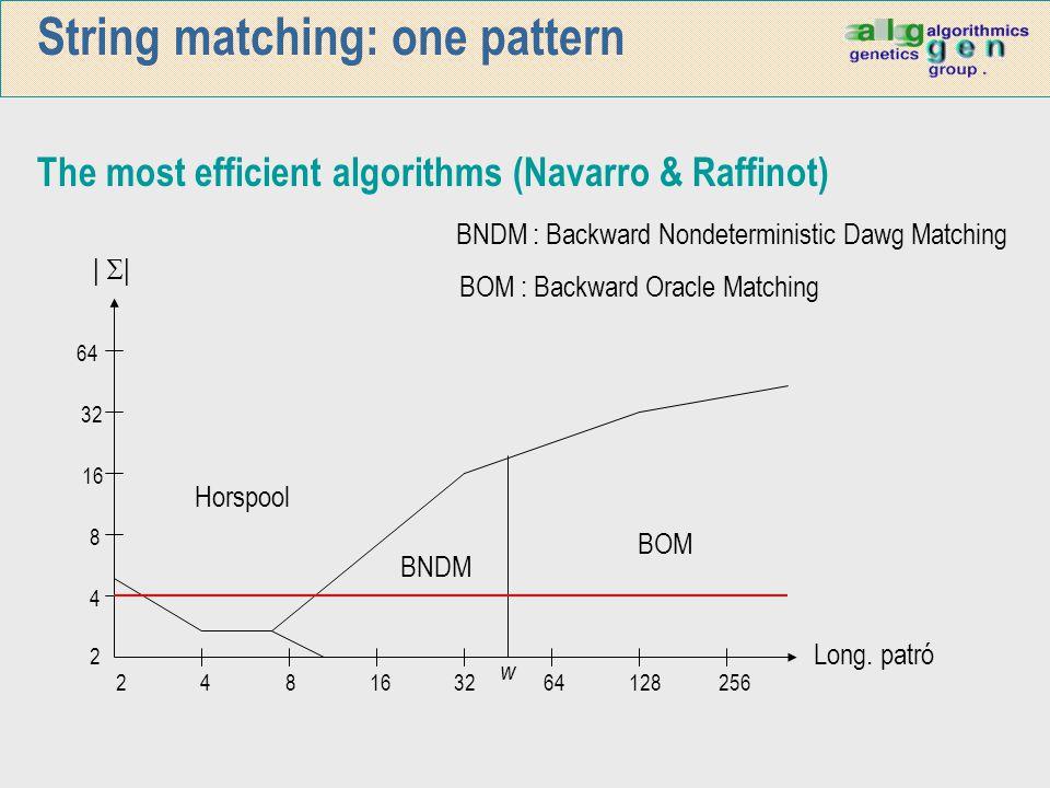 String matching: one pattern The most efficient algorithms (Navarro & Raffinot) 2 4 8 16 32 64 128 256 64 32 16 8 4 2      Long. patró Horspool BNDM