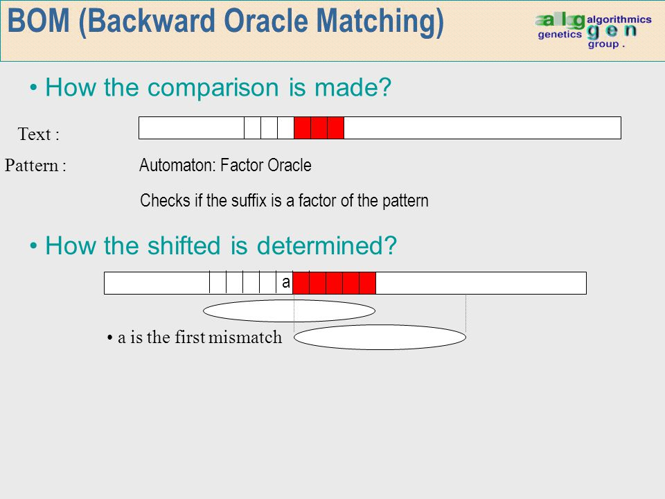 BOM (Backward Oracle Matching) How the shifted is determined? How the comparison is made? Text : Pattern : Automaton: Factor Oracle Checks if the suff