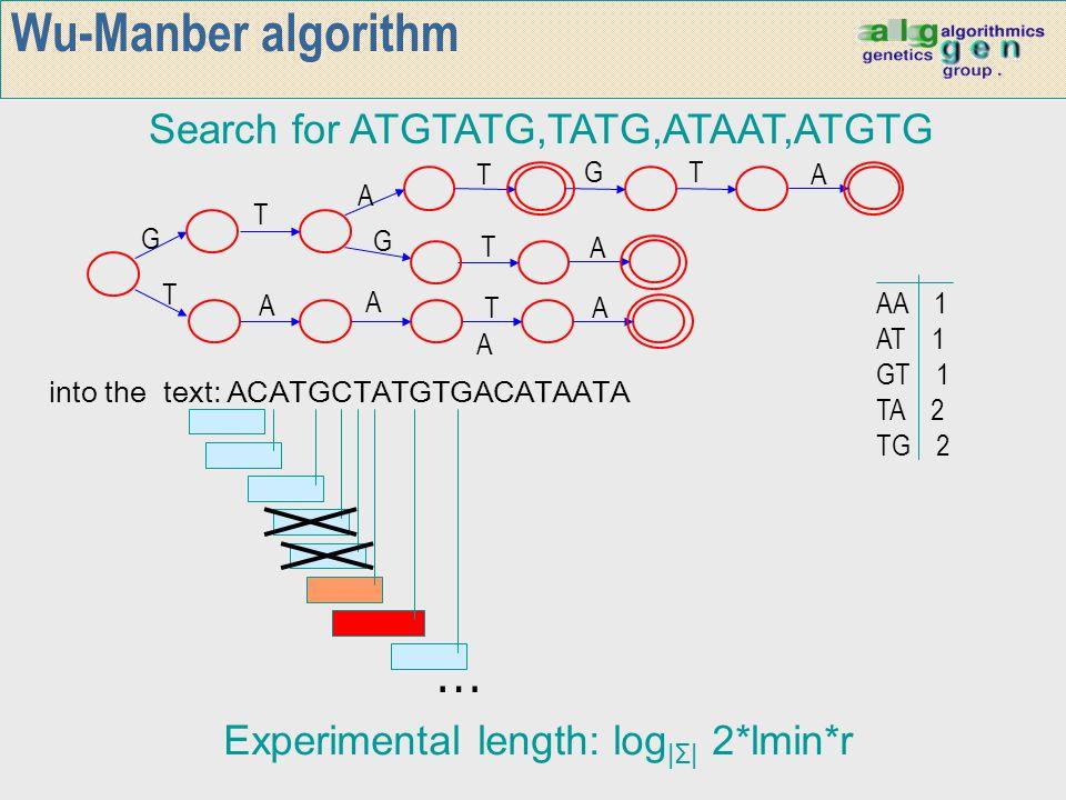 Wu-Manber algorithm Search for ATGTATG,TATG,ATAAT,ATGTG T A A G G A T T T T G A A A A T into the text: ACATGCTATGTGACATAATA … AA 1 AT 1 GT 1 TA 2 TG 2