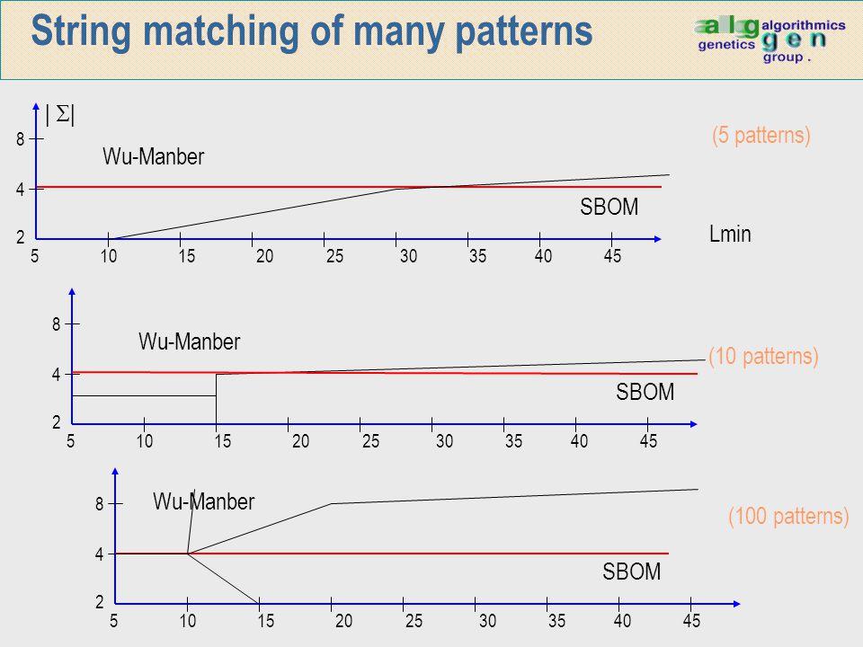 String matching of many patterns 5 10 15 20 25 30 35 40 45 8 4 2      Wu-Manber SBOM Lmin (5 patterns) 5 10 15 20 25 30 35 40 45 8 4 2 Wu-Manber SBOM