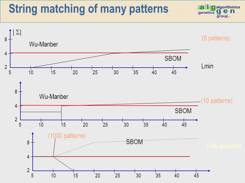String matching of many patterns 5 10 15 20 25 30 35 40 45 8 4 2      Wu-Manber SBOM 5 10 15 20 25 30 35 40 45 8 4 2 Wu-Manber SBOM 5 10 15 20 25 30