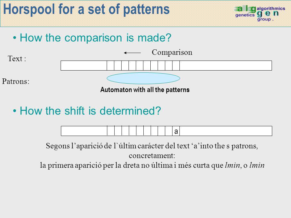 Horspool for a set of patterns Text : Patrons: Comparison How the shift is determined? How the comparison is made? a Segons l'aparició de l`últim cará