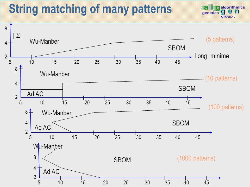 String matching of many patterns 5 10 15 20 25 30 35 40 45 8 4 2      Wu-Manber SBOM Long. mínima (5 patterns) 5 10 15 20 25 30 35 40 45 8 4 2 Wu-Man
