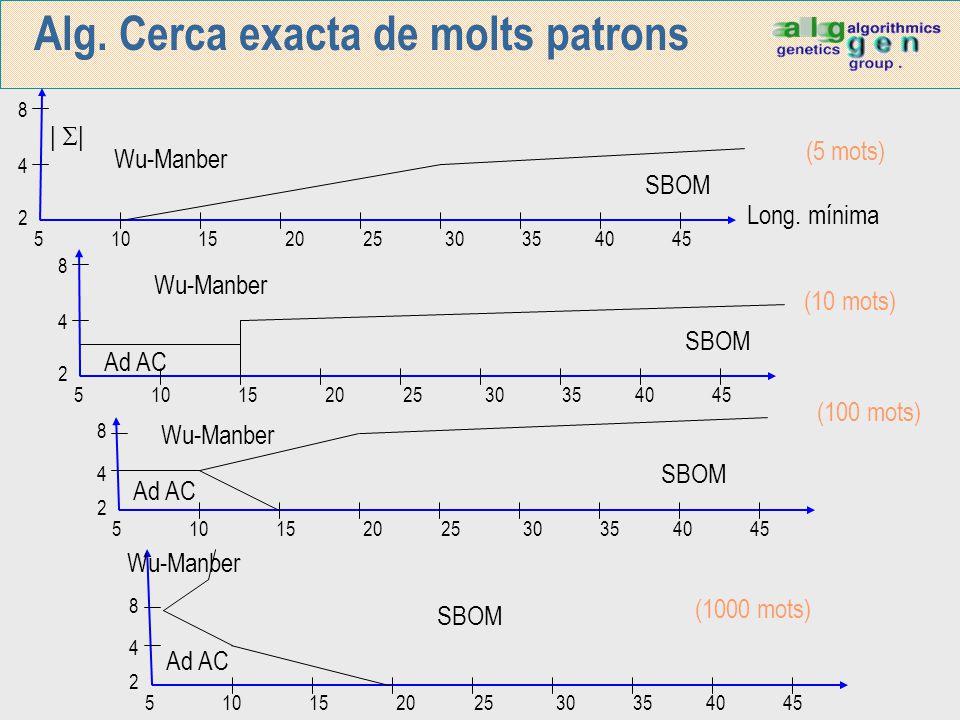 Alg. Cerca exacta de molts patrons 5 10 15 20 25 30 35 40 45 8 4 2      Wu-Manber SBOM Long. mínima (5 mots) 5 10 15 20 25 30 35 40 45 8 4 2 Wu-Manbe