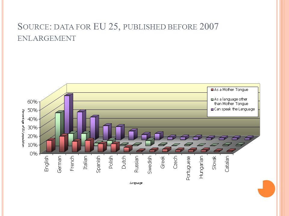 S OURCE : DATA FOR EU 25, PUBLISHED BEFORE 2007 ENLARGEMENT