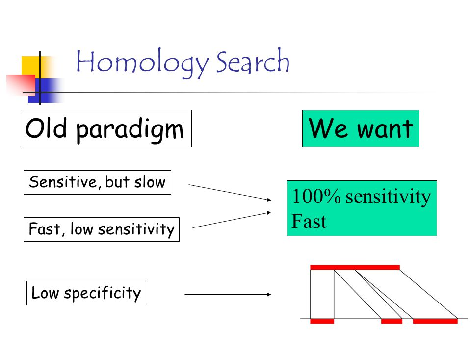 Homology Search Old paradigm Sensitive, but slow Fast, low sensitivity We want 100% sensitivity Fast Low specificity