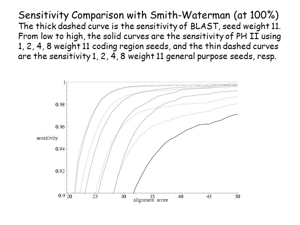 Sensitivity Comparison with Smith-Waterman (at 100%) The thick dashed curve is the sensitivity of BLAST, seed weight 11.