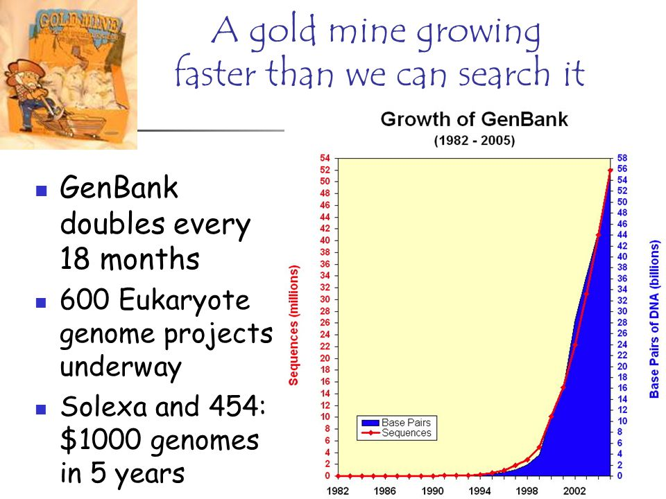 A gold mine growing faster than we can search it GenBank doubles every 18 months 600 Eukaryote genome projects underway Solexa and 454: $1000 genomes in 5 years
