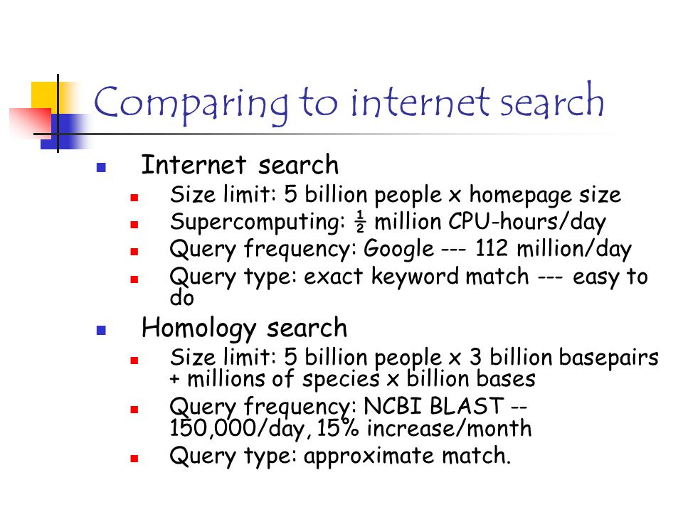 Comparing to internet search Internet search Size limit: 5 billion people x homepage size Supercomputing: ½ million CPU-hours/day Query frequency: Google --- 112 million/day Query type: exact keyword match --- easy to do Homology search Size limit: 5 billion people x 3 billion basepairs + millions of species x billion bases Query frequency: NCBI BLAST -- 150,000/day, 15% increase/month Query type: approximate match.