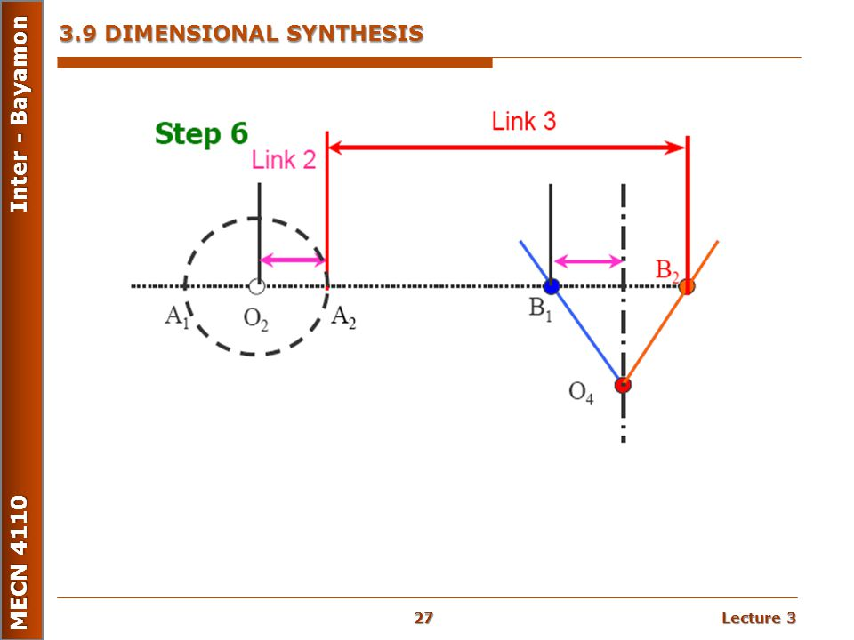 Lecture 3 MECN 4110 Inter - Bayamon 3.9 DIMENSIONAL SYNTHESIS 27