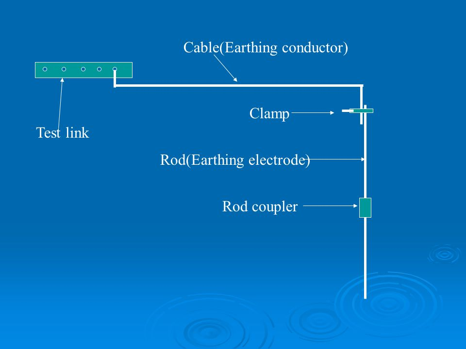 Test link Cable(Earthing conductor) Clamp Rod(Earthing electrode) Rod coupler