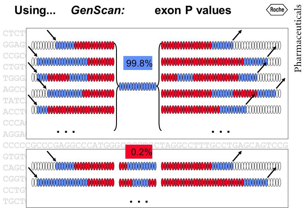 ... 99.8% 0.2% Using...GenScan:exon P values