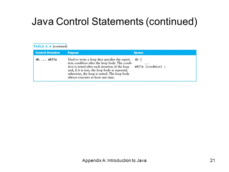 Appendix A: Introduction to Java21 Java Control Statements (continued)