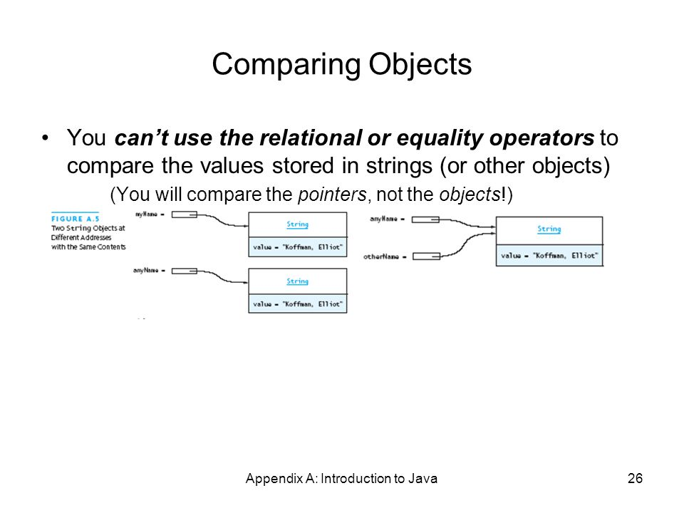 Appendix A: Introduction to Java26 Comparing Objects You can't use the relational or equality operators to compare the values stored in strings (or other objects) (You will compare the pointers, not the objects!)