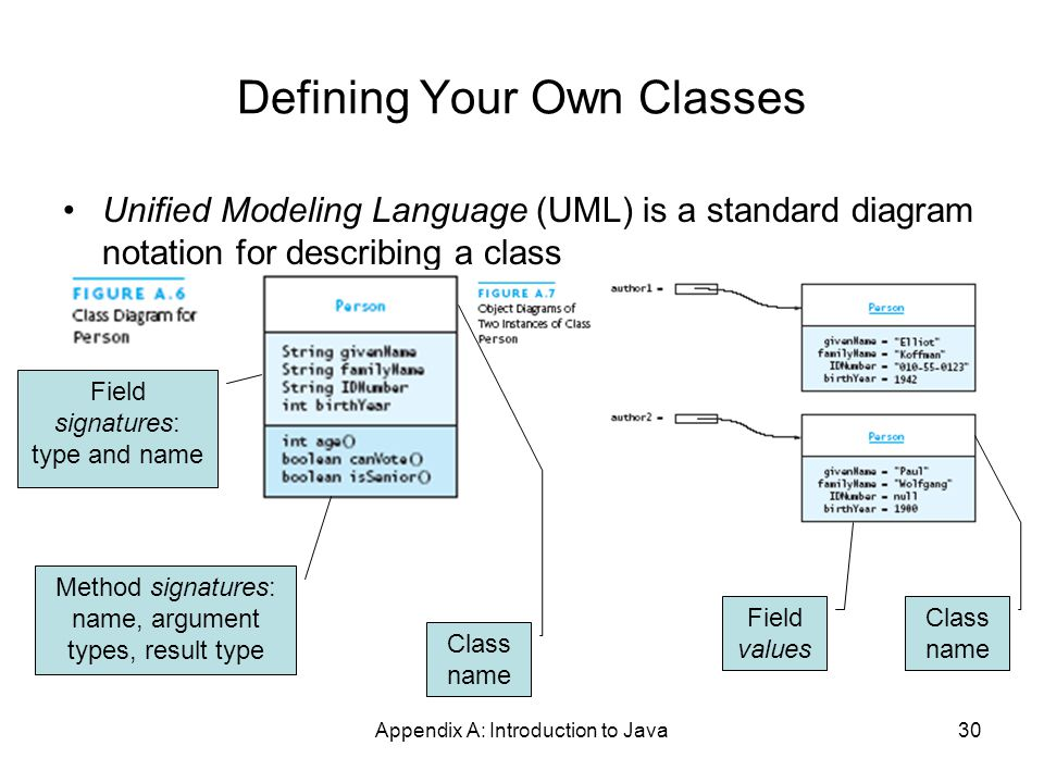 Appendix A: Introduction to Java30 Defining Your Own Classes Unified Modeling Language (UML) is a standard diagram notation for describing a class Class name Field values Class name Field signatures: type and name Method signatures: name, argument types, result type
