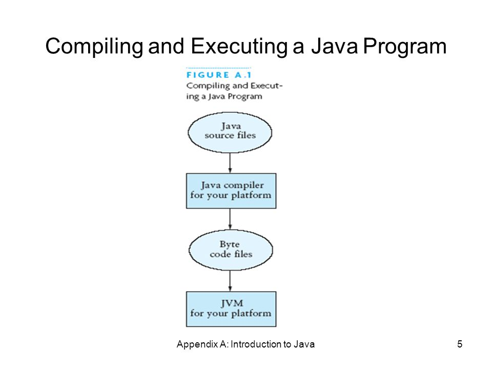 Appendix A: Introduction to Java46 Opening and Using Files: Reading Input (2) // using input with StringTokenizer StringTokenizer sTok = new StringTokenizer (line); while (sTok.hasMoreElements()) { String token = sTok.nextToken();...; } // when done, always close a stream/reader rdr.close();