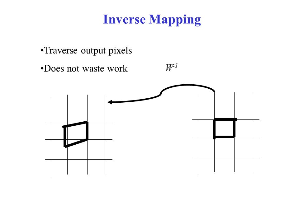 Inverse Mapping Traverse output pixels Does not waste work W -1