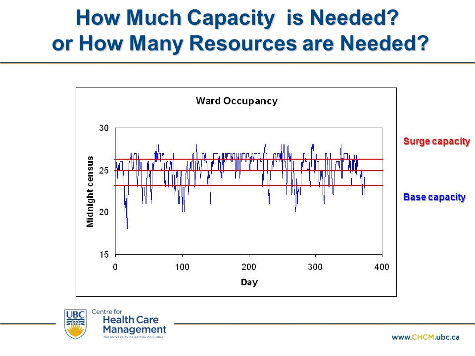 Capacity tradeoffs when demand is variable  Too much capacity or too many resources = idleness  Not enough capacity – waits  Should we set capacity equal to demand.