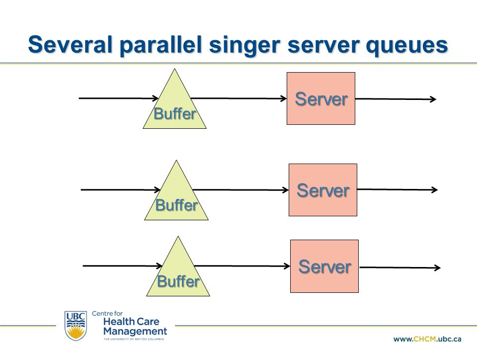 Several parallel singer server queues Buffer Server Buffer Server Buffer Server