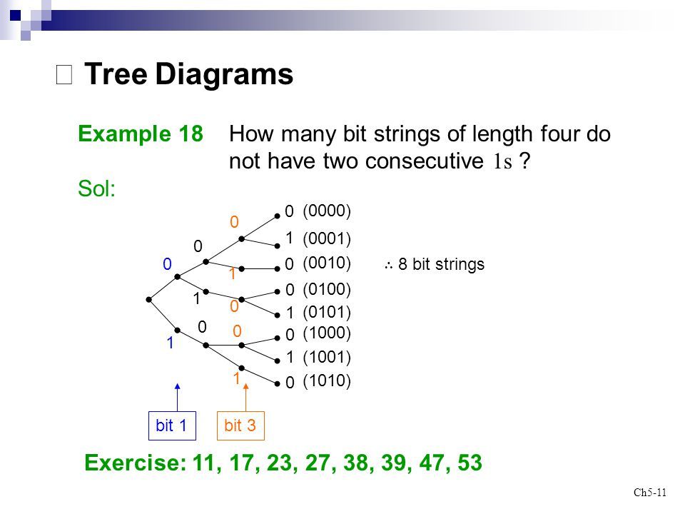 Ch5-11 0 1 bit 1 ※ Tree Diagrams Example 18 How many bit strings of length four do not have two consecutive 1s ? Sol: Exercise: 11, 17, 23, 27, 38, 39