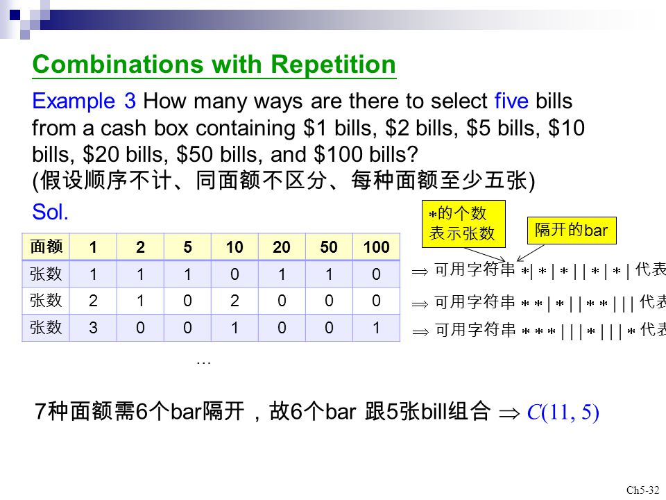 Ch5-32 Combinations with Repetition Example 3 How many ways are there to select five bills from a cash box containing $1 bills, $2 bills, $5 bills, $1