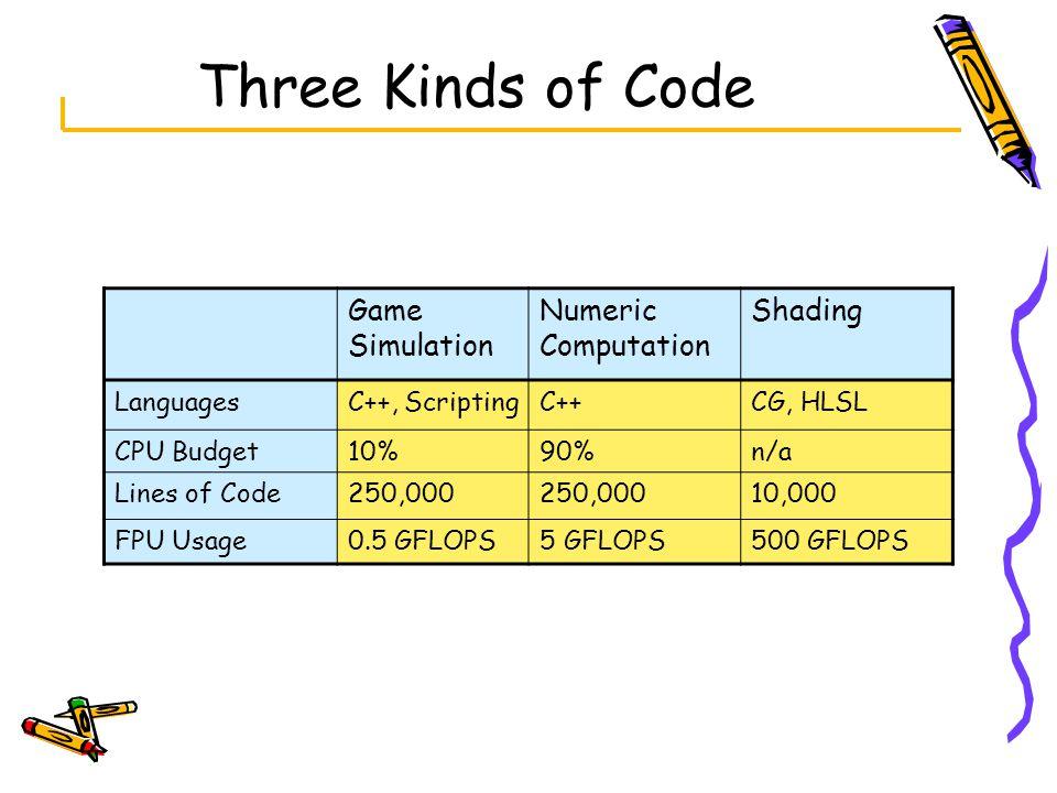Three Kinds of Code Game Simulation Numeric Computation Shading LanguagesC++, ScriptingC++CG, HLSL CPU Budget10%90%n/a Lines of Code250,000 10,000 FPU